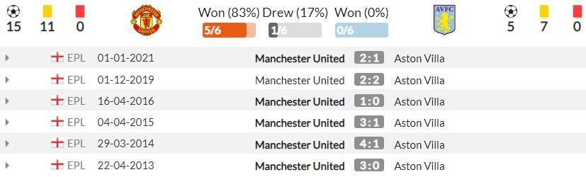 Nhận định Man Utd vs Aston Villa (18h30, 25/09), vòng 6 Premier League: Không thể cản Ronaldo 6
