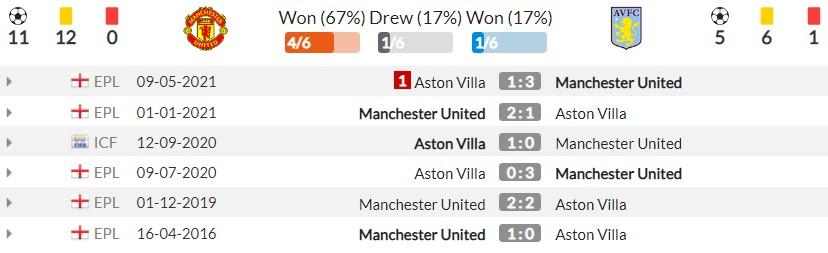 Nhận định Man Utd vs Aston Villa (18h30, 25/09), vòng 6 Premier League: Không thể cản Ronaldo 5