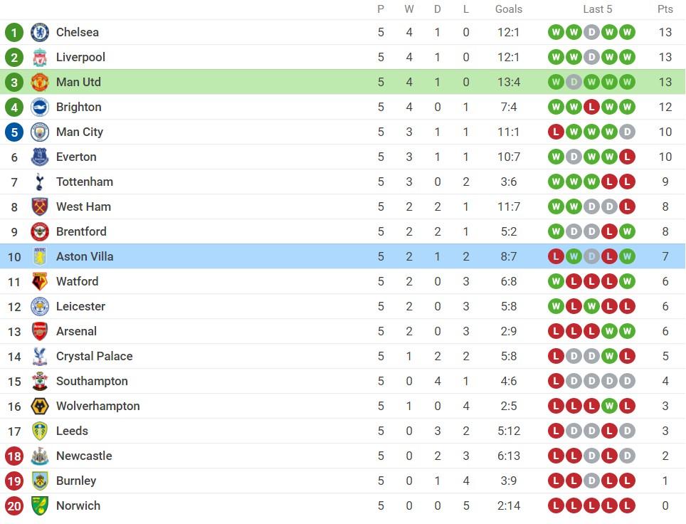 Nhận định Man Utd vs Aston Villa (18h30, 25/09), vòng 6 Premier League: Không thể cản Ronaldo 7