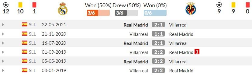 Nhận định Real Madrid vs Villarreal (2h00, 26/09) vòng 6 La Liga: 'Kền kền trắng' tung hoành 5