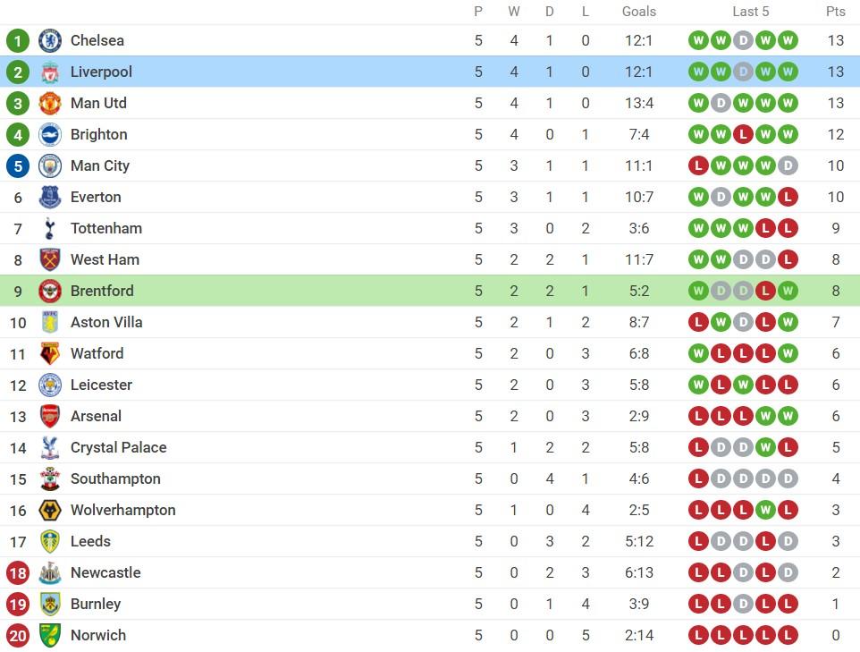 Nhận định Brentford vs Liverpool (23h30, 25/09), vòng 6 Premier League: Khuất phục hiện tượng 4