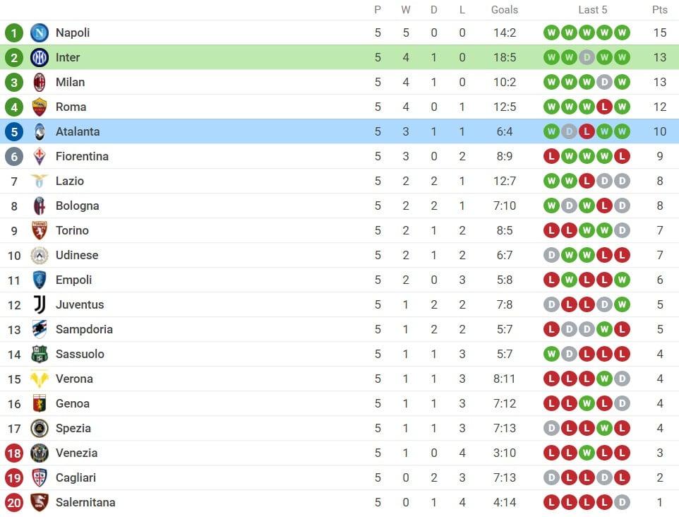 Nhận định Inter Milan vs Atalanta (23h00, 25/09) vòng 6 Serie A: Đòi lại ngôi đầu 5