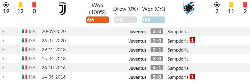 Nhận định Juventus vs Sampdoria (17h30, 26/09) vòng 6 Serie A: 'Kho điểm' cho 'Bà đầm già' 4