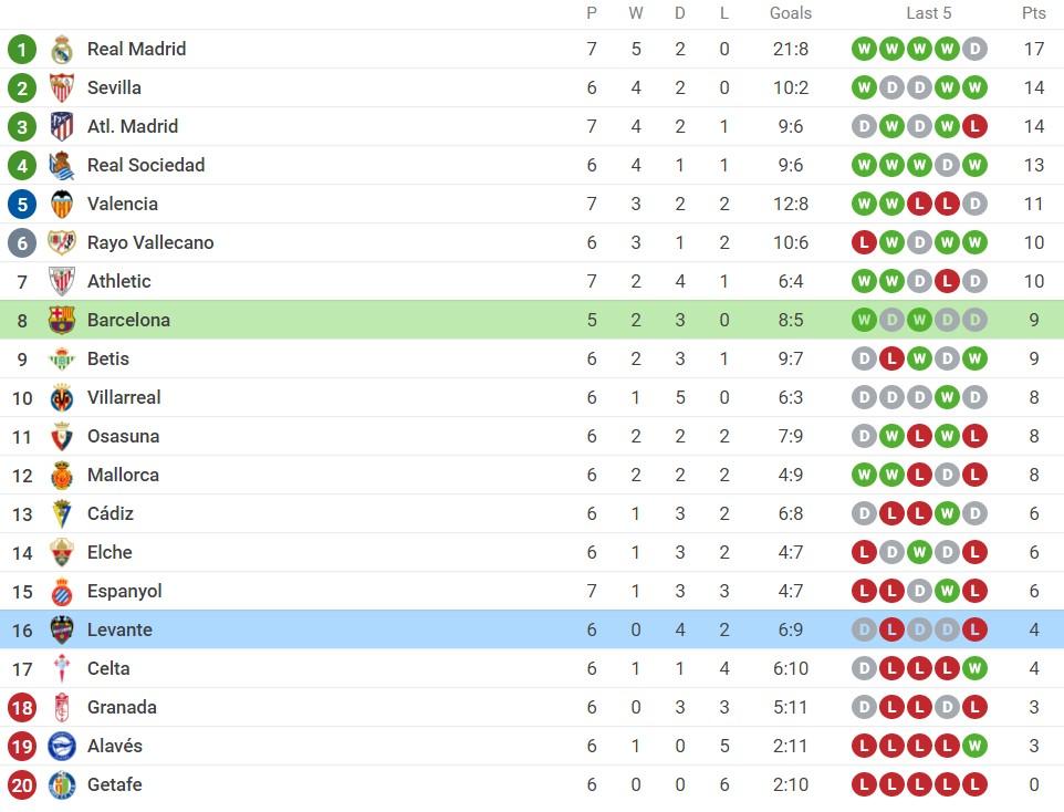 Nhận định Barcelona vs Levante (21h15, 26/09) vòng 6 La Liga: Hy vọng vào dàn sao trẻ 5