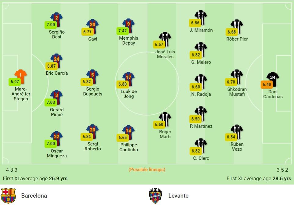 Nhận định Barcelona vs Levante (21h15, 26/09) vòng 6 La Liga: Hy vọng vào dàn sao trẻ 2