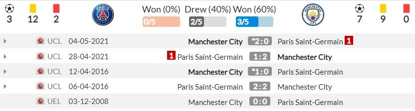 Nhận định PSG vs Man City (2h00, 29/09), vòng 2 Champions League: Thử thách tham vọng 5