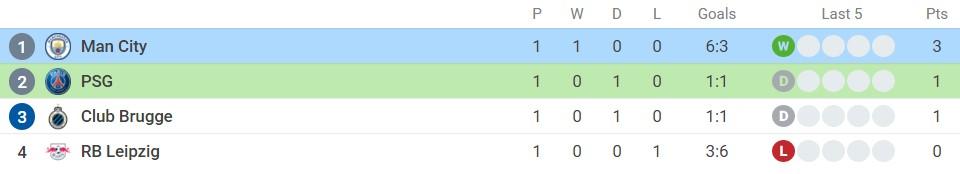 Nhận định PSG vs Man City (2h00, 29/09), vòng 2 Champions League: Thử thách tham vọng 7
