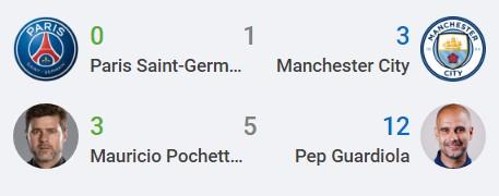 Nhận định PSG vs Man City (2h00, 29/09), vòng 2 Champions League: Thử thách tham vọng 6