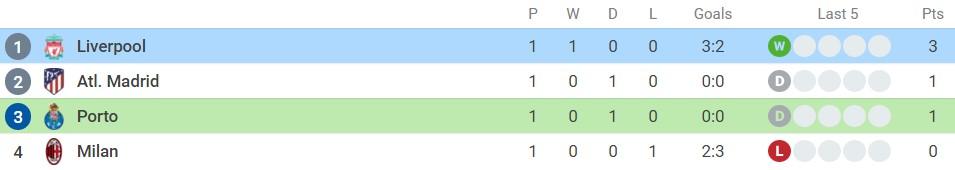 Nhận định Porto vs Liverpool (2h00, 29/09), vòng 2 Champions League: Năng nhặt chặt bị 5