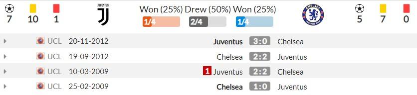 Nhận định Juventus vs Chelsea (2h00, 30/09) lượt 2 vòng bảng Champions League: Tranh đoạt ngôi đầu 5