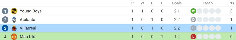 Nhận định Man Utd vs Villarreal (2h00, 30/09) lượt 2 vòng bảng Champions League: Trả hận chung kết 6