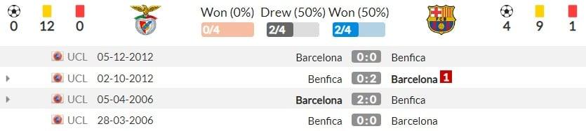 Nhận định Benfica vs Barcelona (2h00, 30/09) lượt 2 vòng bảng Champions League: Tương lai từ La Masia 5