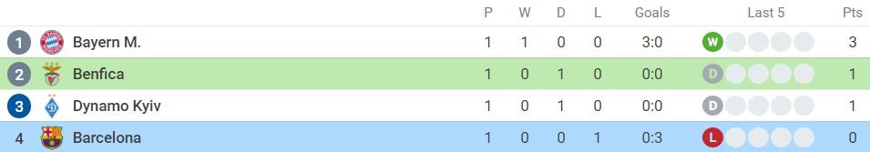Nhận định Benfica vs Barcelona (2h00, 30/09) lượt 2 vòng bảng Champions League: Tương lai từ La Masia 6