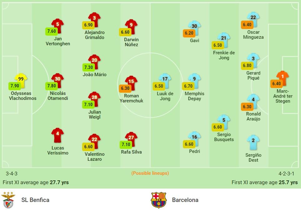 Nhận định Benfica vs Barcelona (2h00, 30/09) lượt 2 vòng bảng Champions League: Tương lai từ La Masia 3