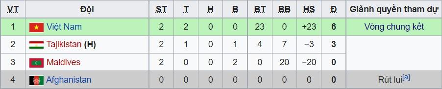 Đại thắng 7-0, ĐT nữ Việt Nam lập kỷ lục đáng kinh ngạc, hiên ngang giành vé dự Asian Cup 2022 2