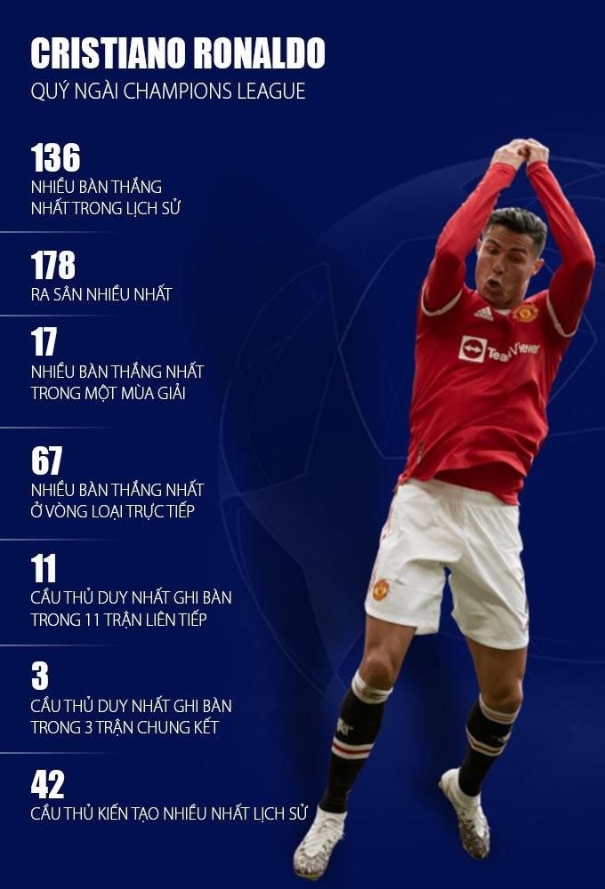Ronaldo rực sáng tái hiện Fergie Time, phá vỡ kỷ lục 'vô đối' ở Champions League 4
