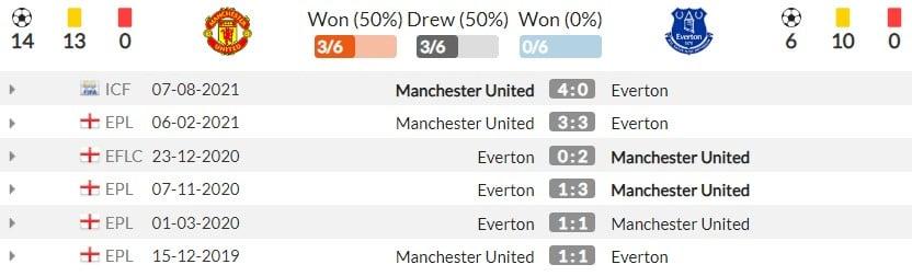 Nhận định Man Utd vs Everton (18h30, 2/10), vòng 7 Premier League: Thử thách tham vọng 4