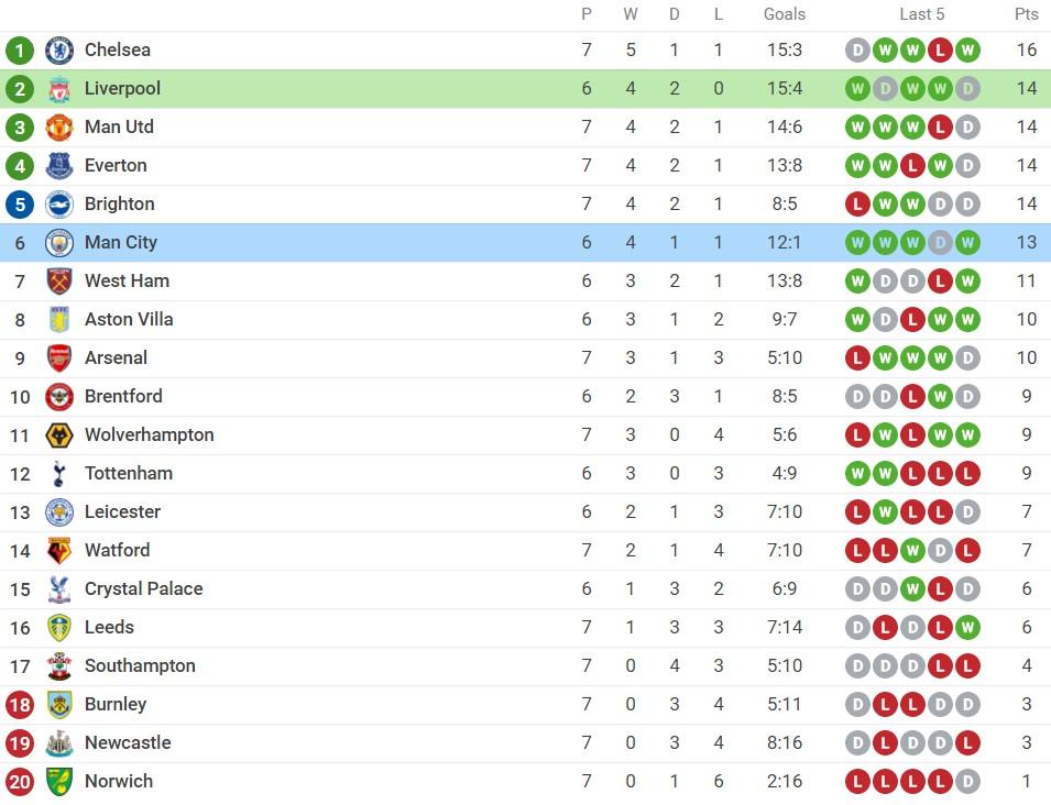 Nhận định Liverpool vs Man City (22h30, 3/10), vòng 7 Premier League: Đình cao Super Sunday 5