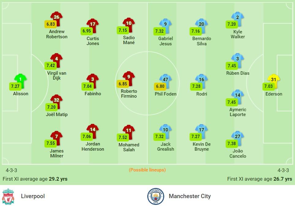 Nhận định Liverpool vs Man City (22h30, 3/10), vòng 7 Premier League: Đình cao Super Sunday 2