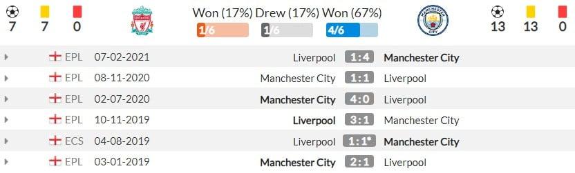 Nhận định Liverpool vs Man City (22h30, 3/10), vòng 7 Premier League: Đình cao Super Sunday 4