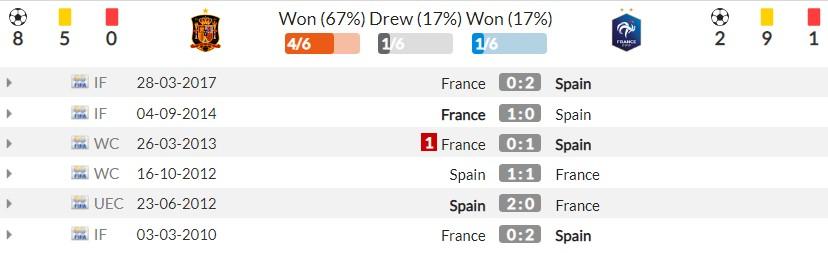 Nhận định Tây Ban Nha vs Pháp (1h45, 11/10) chung kết Nations League: 'Bò tót' tám lạng, 'Gà trống' nửa cân 4