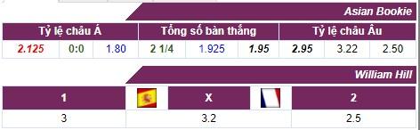 Nhận định Tây Ban Nha vs Pháp (1h45, 11/10) chung kết Nations League: 'Bò tót' tám lạng, 'Gà trống' nửa cân 5