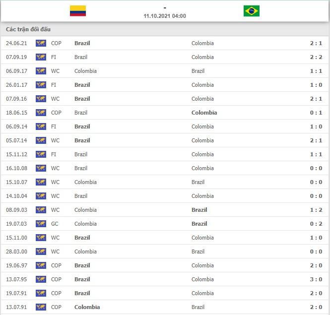 """Nhận định Colombia vs Brazil (4h00, 11/10) vòng loại World Cup: Khó cản """"cơn lốc vàng xanh"""" 4"""