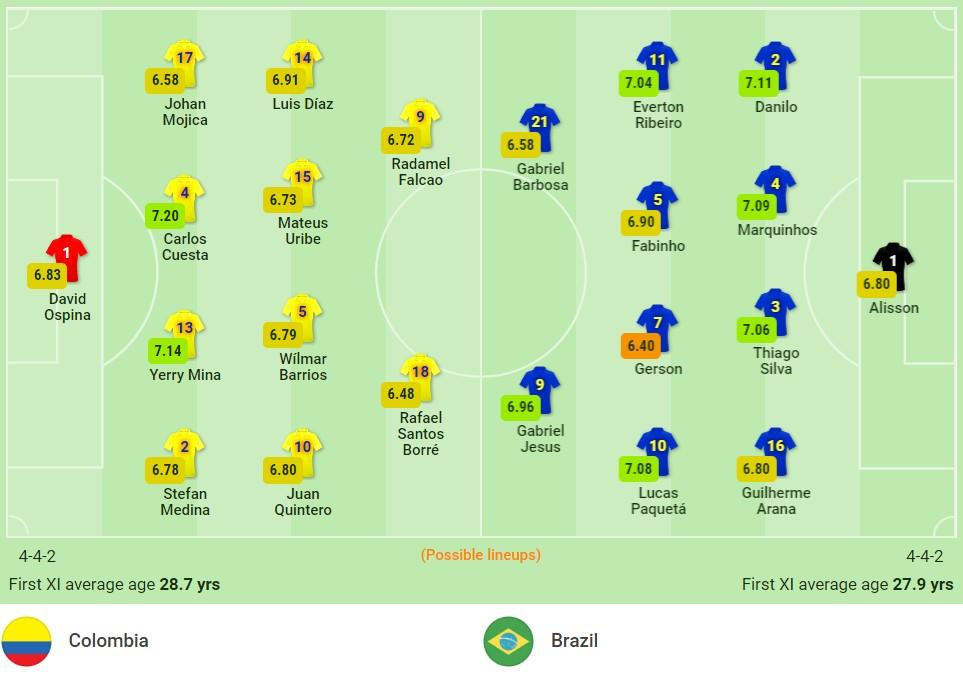 """Nhận định Colombia vs Brazil (4h00, 11/10) vòng loại World Cup: Khó cản """"cơn lốc vàng xanh"""" 3"""