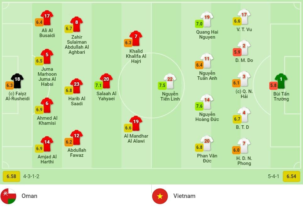 Kết quả Oman vs Việt Nam: 'Đại chiến' với VAR, thầy trò Park Hang Seo thua ngược cay đắng 13