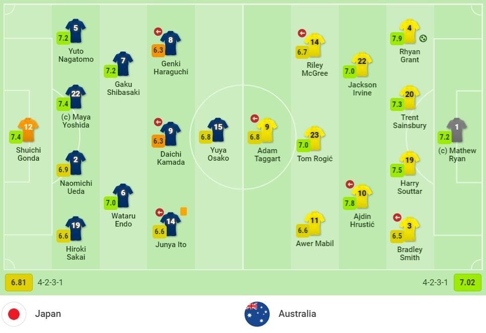 Nhận định Nhật Bản vs Australia (17h15, 12/10) vòng loại World Cup 2022: 'Samurai Xanh' săn 'Chuột túi' 3