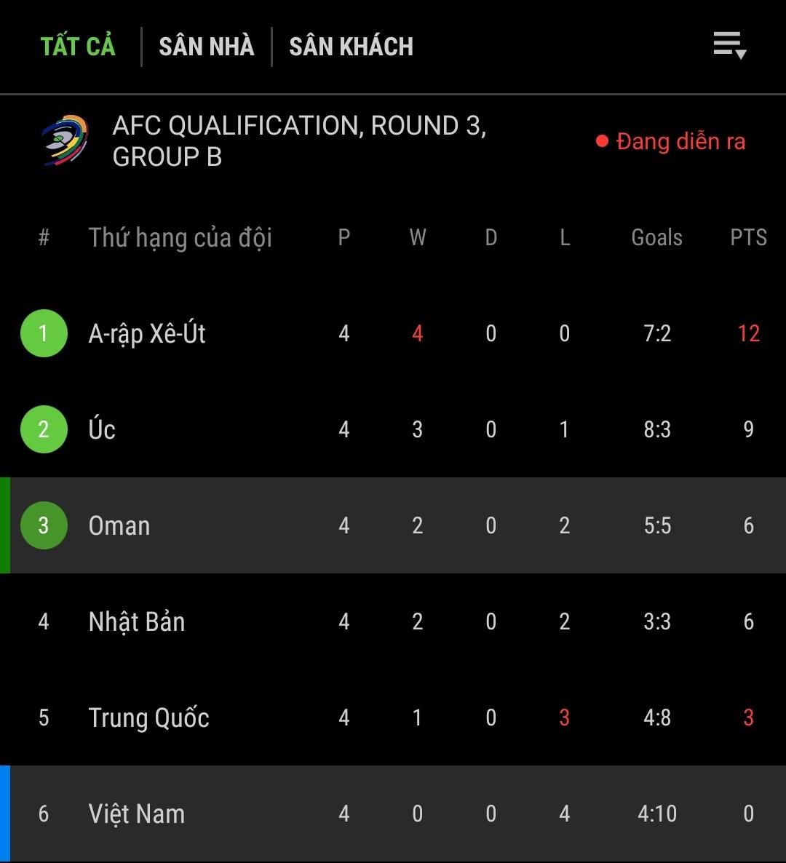 Kết quả Oman vs Việt Nam: 'Đại chiến' với VAR, thầy trò Park Hang Seo thua ngược cay đắng 3