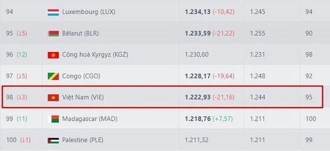 Thua 4 trận liên tiếp tại vòng loại World Cup, Việt Nam lún sâu trên BXH FIFA 2