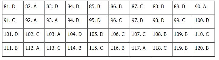 Đáp án đề thi môn GDCD mã đề 312 kỳ thi THPT quốc gia 2021 nhanh, chính xác nhất 1