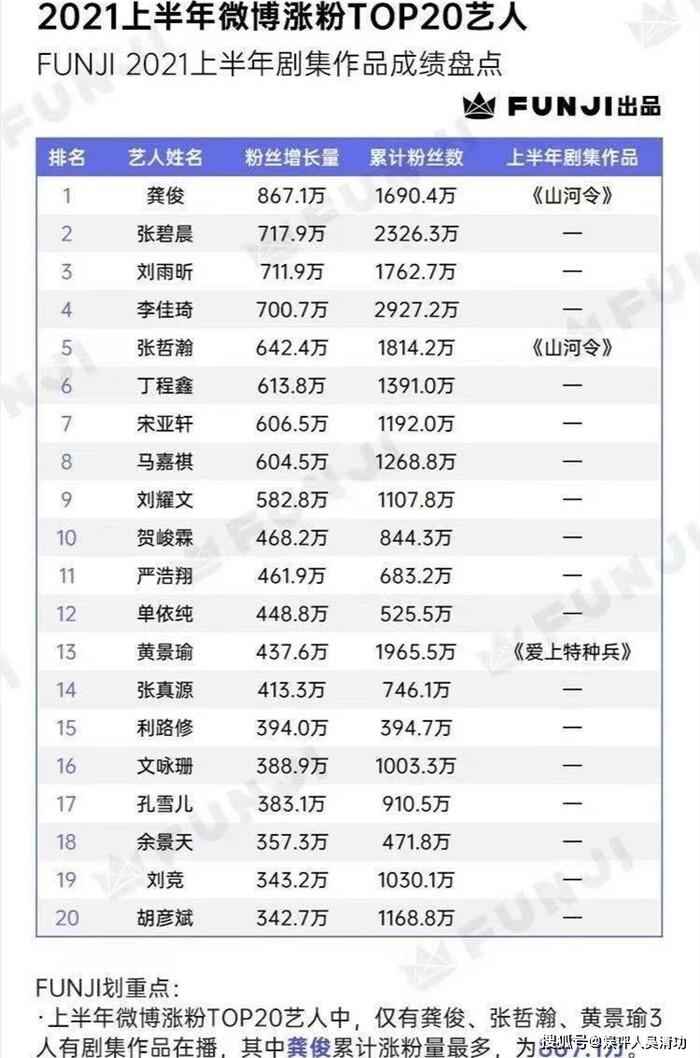 BXH sao Cbiz có lượng fan tăng mạnh nhất nửa đầu 2021: Cung Tuấn ngôi vương, Tiêu Chiến 'bay màu' 1