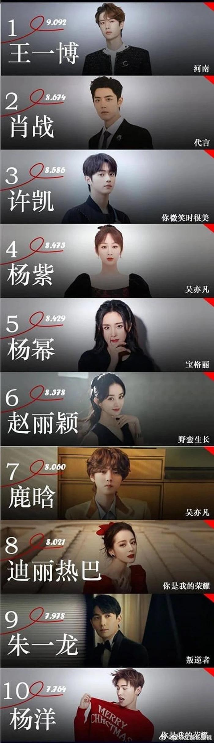 BXH 10 sao Hoa ngữ có sức ảnh hưởng khủng nhất Internet tháng 7: Nhất Bác Tiêu Chiến 'đội sổ', số 7 hưởng lợi 6