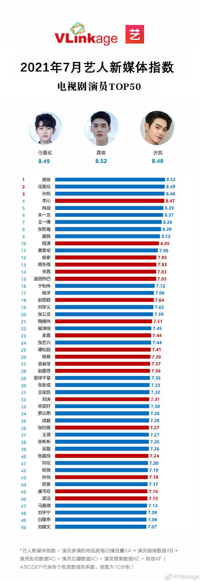 BXH chỉ số truyền thông của sao Hoa ngữ tháng 7: Tiêu Chiến Nhất Bác 'tụt dốc', bị đàn em cho 'hít khói' 1