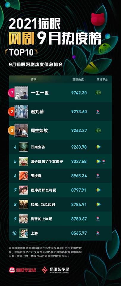 Top 10 phim Hoa ngữ HOT nhất tháng 9: 'Bom xịt' Lộ Tư góp mặt, Gia Luân - Nghệ Hưng 'ăn đậm' 4