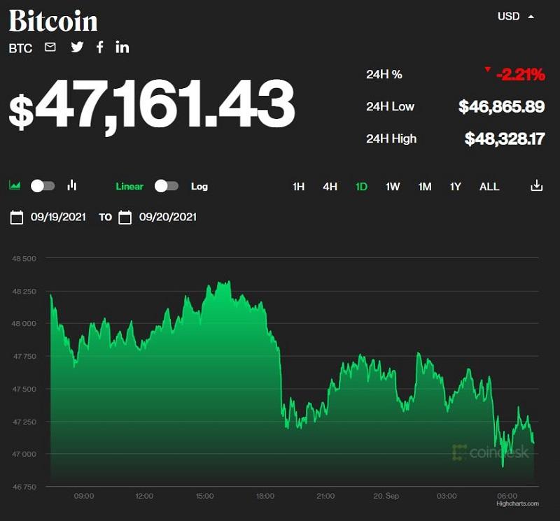 Giá bitcoin hôm nay 20/9: Thị trường tiếp tục giảm, bitcoin chững ở mức 47.000 USD 1