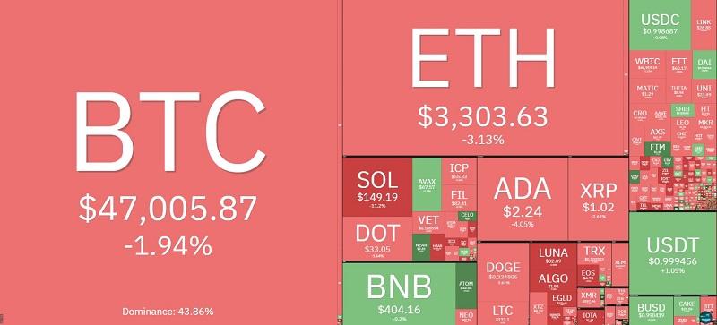 Giá bitcoin hôm nay 20/9: Thị trường tiếp tục giảm, bitcoin chững ở mức 47.000 USD 2